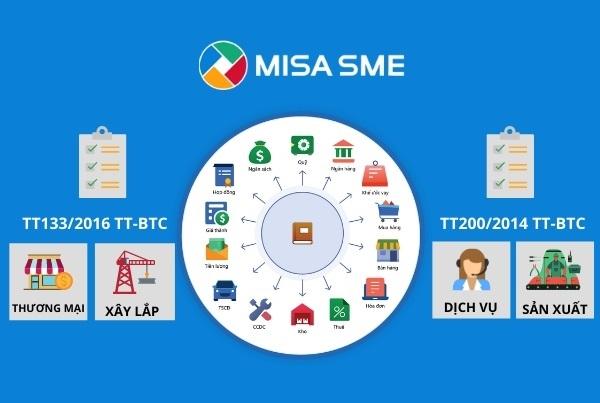 Khóa học 1: Hướng dẫn bắt đầu sử dụng phần mềm kế toán MISA SME.NET
